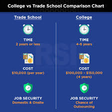 Trade School Vs College The Pros And Cons Refrigeration