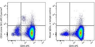 Apccyanine7 Anti Human Cd34 Antibody Anti Cd34 561