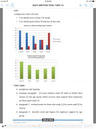 Study Chart For Students The Charts Below Show The Main Reasons For Study Among