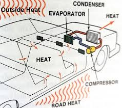 learn how to fix old car air conditioning systems Air Conditioning Diagram how car ac works diagram air conditioning diagram explanation