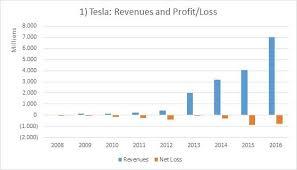 Tesla A Closer Look At Margins And Profitability Tesla Inc