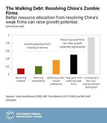 Walking Chart Chart Of The Week The Walking Debt Resolving Chinas