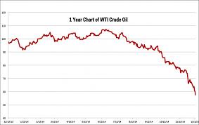 Wti Crude Oil Bloomberg Wti Crude Oil Price Chart