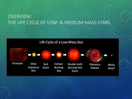 Main Sequence Star Chart Stellar Evolution The Life Cycle Of Stars Objectives Ppt