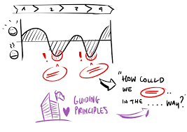 Reframing Design Thinking Reframing A Pain Point To A Design Opportunity Studio
