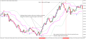 Bollinger Bands 5 Minute Chart Bollinger Band Forex Scalping Strategy