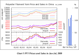 China Polyester Yarn Price China Chemical Fibers Industry