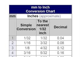Inch To Millimeter Conversion Chart 39 Unfolded Decimal Chart For Inches