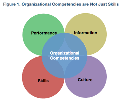 Competencies Meaning Managing Organizational Competencies