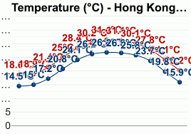 Hong Kong Hong Kong Detailed Climate Information And