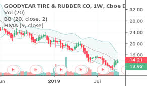 Bb Tire Balancing Chart Gt Stock Price And Chart Nasdaq Gt Tradingview