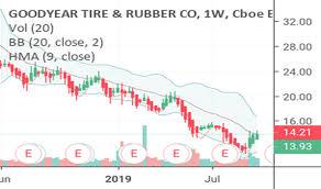 Gt Stock Price And Chart Nasdaq Gt Tradingview