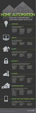 what can a control4 home automation system do for you infographic