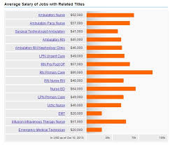 ambulatory care nursing jobs related titles critical care nurse job description responsibilities