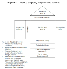 House Of Quality Chart What Is Quality Function Deployment Qfd Asq