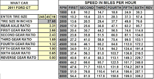 Tire Size Rpm Chart 2011 M6 Gearing Spreadsheet Page 2 The Mustang Source