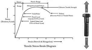 tensile stress strain diagram