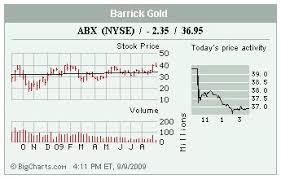 Stocks In The Spotlight Abx Jdas Kfy Vvus