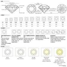 25 Best Diamond Chart Images In 2019