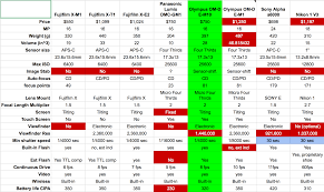 Sony Nex Comparison Chart Leaving A Dslr For A Mirrorless Camera Podfeet Podcasts