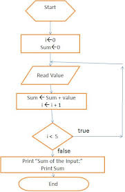 Learn Programming August 2012