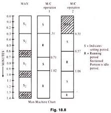 Man Machine Chart Types Of Multiple Activity Charts With Diagram