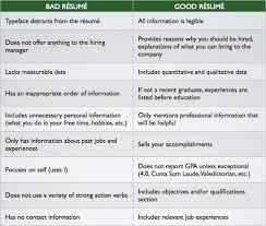 Example Resume Resume Templates Good Or Bad Examples Of Excellent Resumes  Bad Resume Example ...