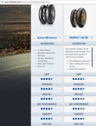 Metzeler Me888 Tire Pressure Chart Metzeler Me888 Tire Pressure Chart New Autospecialty