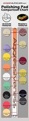 Meguiars Cutting Compound Chart Pads Compared Explained Charts From Properautocare