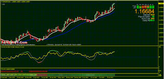 High Accuracy Simple Eurusd Forex Swing Trading H4 Daily
