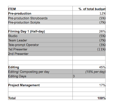Simple Budget Plan How To Create A Budget For Your Corporate Video Production