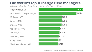Hedge Fund Structure Chart Look Who Is Crashing The List Of The Worlds Greatest Hedge