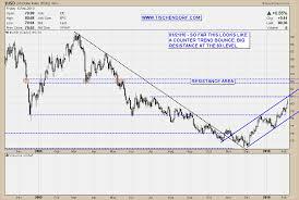 Usd Price Chart Technical Analysis Euro Versus Us Dollar Price Charts Euro