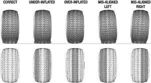 Tire Wear Patterns Mesmerizing What Does Your Tire Wear Tell You LS48Tech