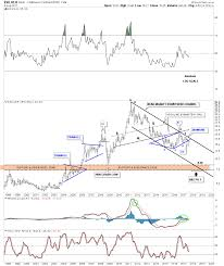 20 Year Silver Chart Rambus Chartology Blog Gold And Silver The Battle For