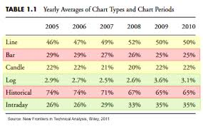 What Type Of Chart Is This What Kinds Of Charts Are Being Used Around The World All