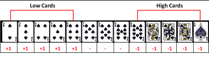 Card Counting In Blackjack Is Not That Impressive