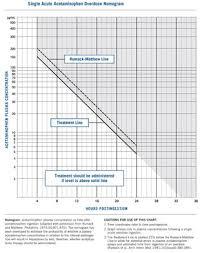 Paracetamol Poisoning Wikipedia