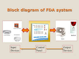 fire detection and alarm system Smoke Detector System Diagram 3 block diagram of fda system aircraft smoke detector system diagram