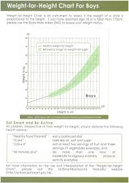 Healthy Weight Range Chart Healthy Height Weight Chart New Healthy Weight Range Chart