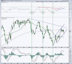Wti Spot Price Chart Wti Crude Oil Trading Outlook Turns Bearish See It Market