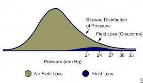 Ocular Hypertension Background Pathophysiology Epidemiology