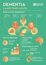 dementia fact sheet dementia