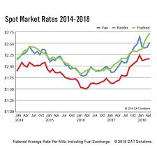 Dat Freight Index Seasonal Demand Boosts Freight Rates In