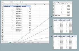 How To Make A Cohort Chart In Excel Cohort Analysis In 3 Minutes An Excel Example