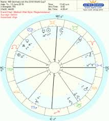 Rafael Nadal Birth Chart Horary Sports Astrology Livejournal
