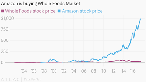 Amazon Stock Chart 10 Years Amazon Is Buying Whole Foods Market
