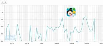 How Disney Tsum Tsum Found Success In Thailand And Hong Kong