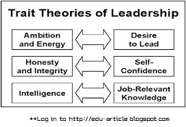 leadership theory trait theory of leadership for task oriented successful leader