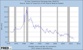 30 Year Mortgage Rate Chart Historical Mortgage Rate Chart Historical 30 Years Html In Uwumunys